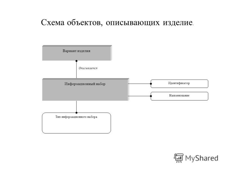 Схема объектов, описывающих изделие. Вариант изделия Тип информационного набора Описывается Информационный набор Идентификатор Наименование