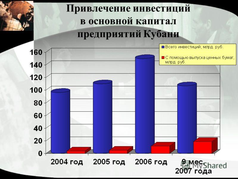 Привлечение инвестиций в основной капитал предприятий Кубани