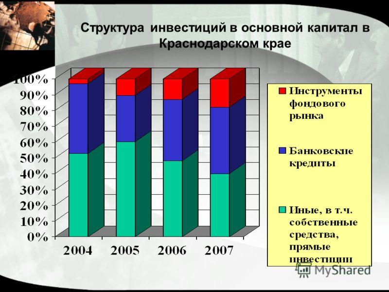 Структура инвестиций в основной капитал в Краснодарском крае