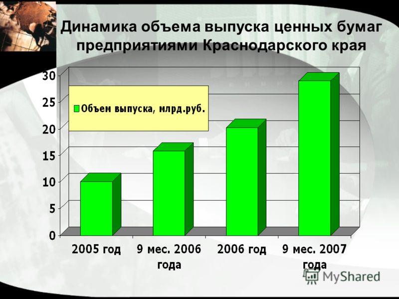 Динамика объема выпуска ценных бумаг предприятиями Краснодарского края