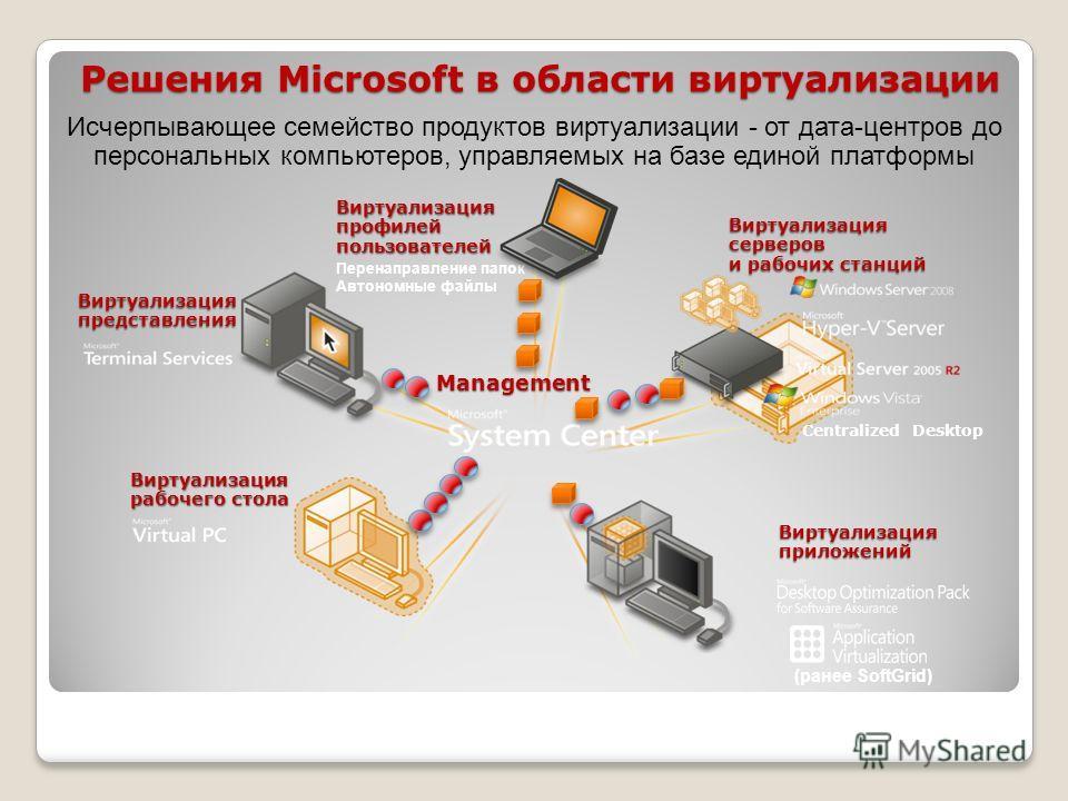 Исчерпывающее семейство продуктов виртуализации - от дата-центров до персональных компьютеров, управляемых на базе единой платформы (ранее SoftGrid) Management Виртуализация рабочего стола Виртуализация приложений Виртуализация представления Виртуали