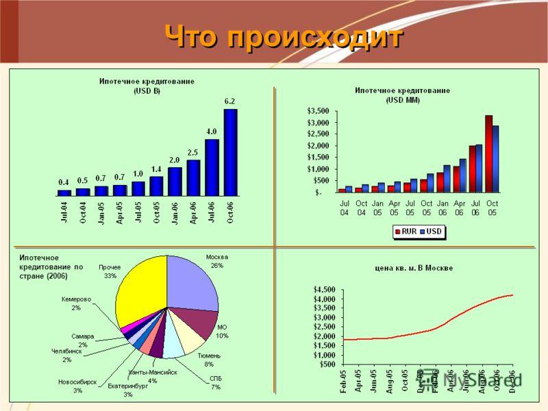 Что происходит Ипотечное кредитование по стране (2006)