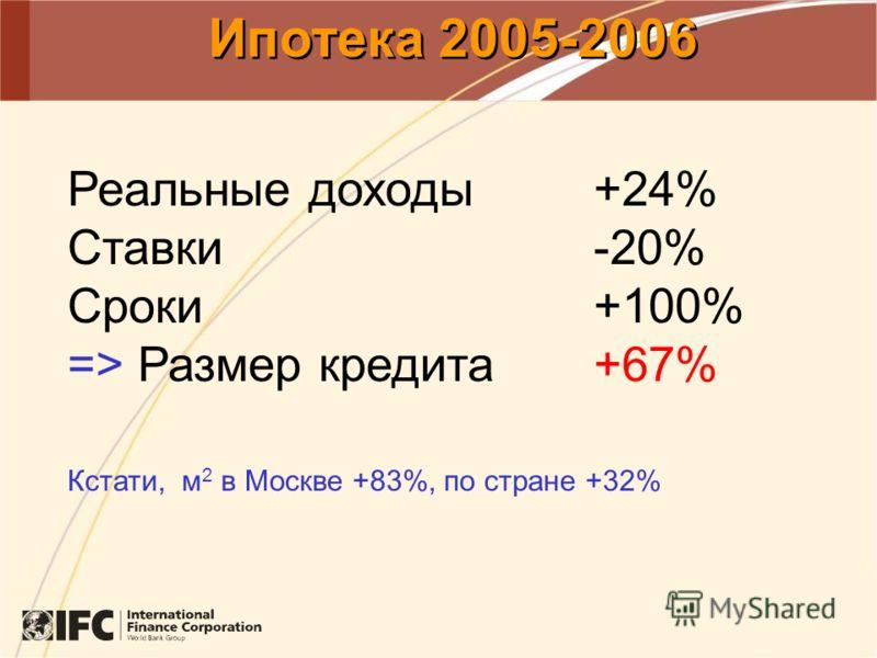 Ипотека 2005-2006 Реальные доходы +24% Ставки -20% Сроки +100% => Размер кредита+67% Кстати, м 2 в Москве +83%, по стране +32%
