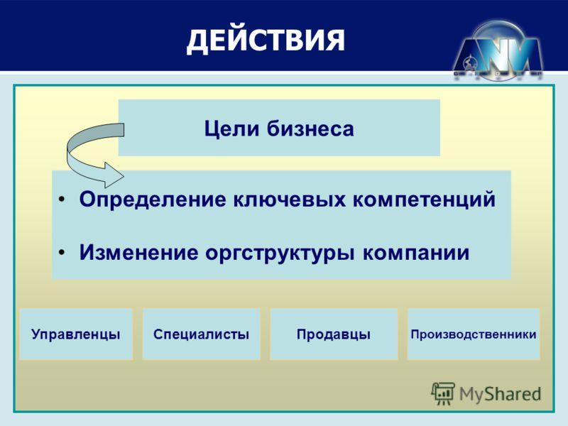 Задачи 2009 ДЕЙСТВИЯ Цели бизнеса Определение ключевых компетенций Изменение оргструктуры компании УправленцыСпециалисты Производственники Продавцы
