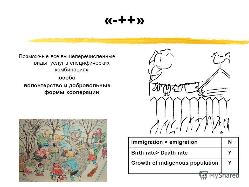 «-++» Возможные все вышеперечисленные виды услуг в специфических комбинациях особо волонтерство и добровольные формы кооперации Immigration > emigrationN Birth rate> Death rateY Growth of indigenous populationY