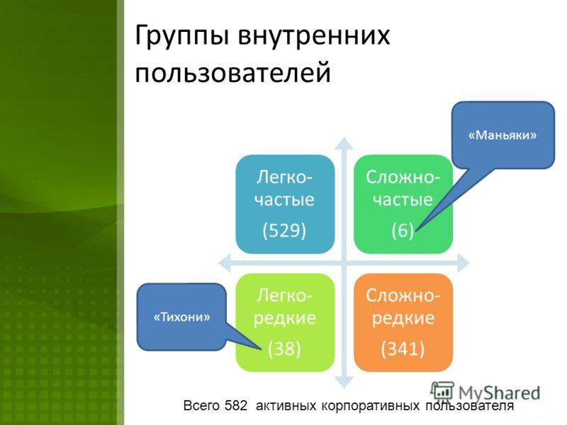 Группы внутренних пользователей Легко- частые (529) Сложно- частые (6) Легко- редкие (38) Сложно- редкие (341) Всего 582 активных корпоративных пользователя «Маньяки» «Тихони»
