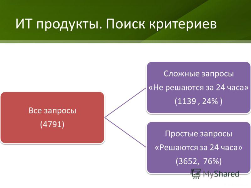 ИТ продукты. Поиск критериев Все запросы (4791) Сложные запросы «Не решаются за 24 часа» (1139, 24% ) Простые запросы «Решаются за 24 часа» (3652, 76%)