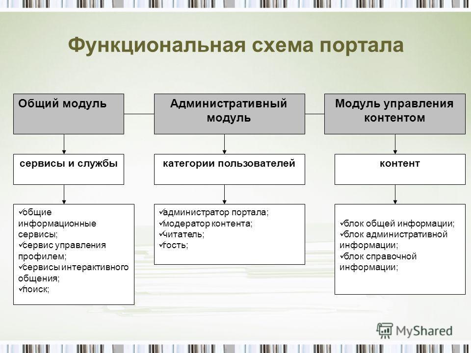 Функциональная схема портала Общий модуль сервисы и службы общие информационные сервисы; сервис управления профилем; сервисы интерактивного общения; поиск; Административный модуль Модуль управления контентом категории пользователейконтент администрат