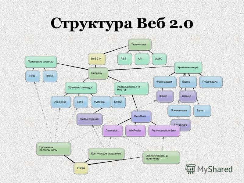Структура Веб 2.0