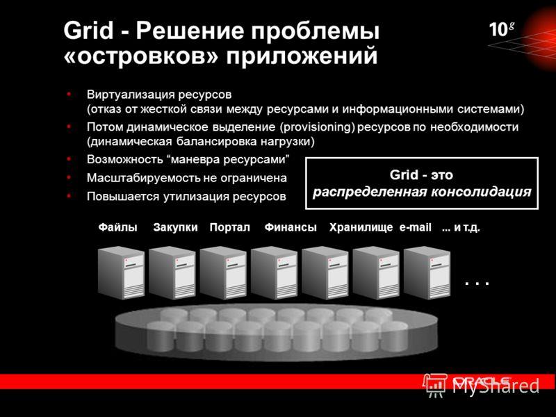 ФайлыЗакупкиПорталФинансыХранилищеe-mail... и т.д. Grid - Решение проблемы «островков» приложений Виртуализация ресурсов (отказ от жесткой связи между ресурсами и информационными системами) Потом динамическое выделение (provisioning) ресурсов по необ