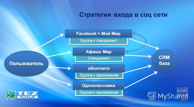 Группа + приложение Стратегия входа в соц сети Одноклассники CRM база Группа + спецпроект Facebook + Мой Мир Спецпроект Афиша Мир Группа + приложение вКонтакте Пользователь