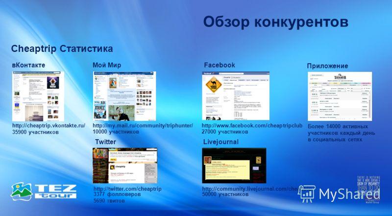 Обзор конкурентов Cheaptrip Статистика вКонтактеFacebook Livejournal Приложение 35900 участников 27000 участников 50000 участников Более 14000 активных участников каждый день в социальных сетях Мой Мир 10000 участников http://cheaptrip.vkontakte.ru/h