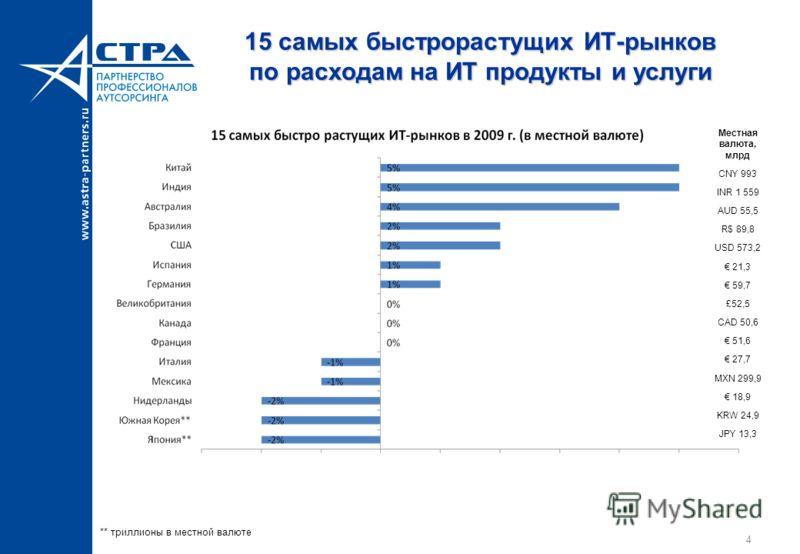 4 15 самых быстрорастущих ИТ-рынков по расходам на ИТ продукты и услуги Местная валюта, млрд CNY 993 INR 1 559 AUD 55,5 R$ 89,8 USD 573,2 21,3 59,7 £52,5 CAD 50,6 51,6 27,7 MXN 299,9 18,9 KRW 24,9 JPY 13,3 ** триллионы в местной валюте
