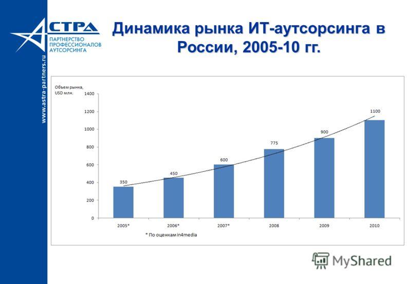 Динамика рынка ИТ-аутсорсинга в России, 2005-10 гг.