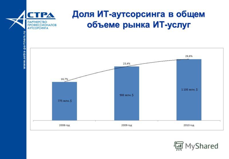 Доля ИТ-аутсорсинга в общем объеме рынка ИТ-услуг