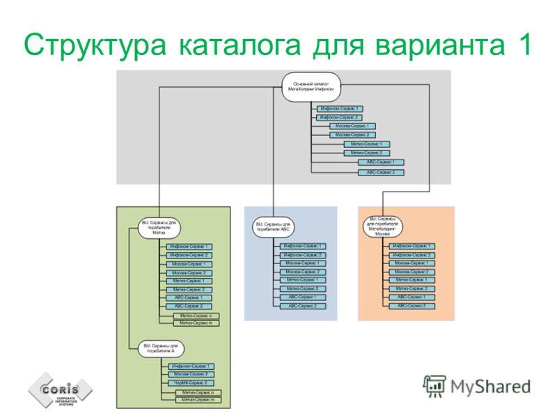 Структура каталога для варианта 1