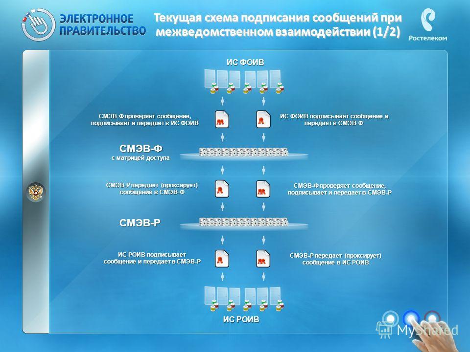 Текущая схема подписания сообщений при межведомственном взаимодействии (1/2) ИС РОИВ ИС РОИВ подписывает сообщение и передает в СМЭВ-Р СМЭВ-Ф с матрицей доступа СМЭВ-Р передает (проксирует) сообщение в СМЭВ-Ф СМЭВ-Ф проверяет сообщение, подписывает и
