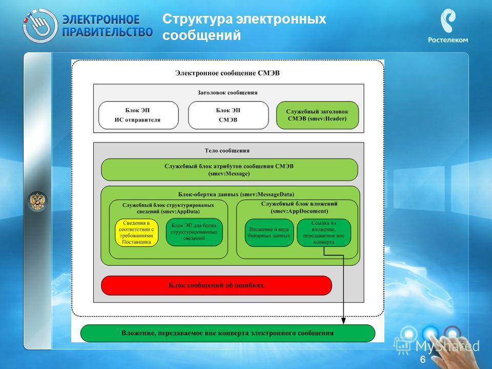 6 Структура электронных сообщений