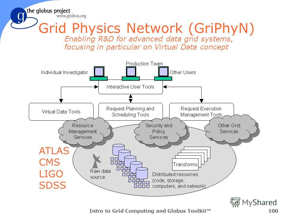 Intro to Grid Computing and Globus Toolkit100 Grid Physics Network (GriPhyN) Enabling R&D for advanced data grid systems, focusing in particular on Virtual Data concept ATLAS CMS LIGO SDSS
