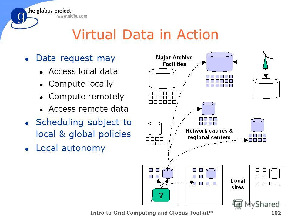 Intro to Grid Computing and Globus Toolkit102 Virtual Data in Action l Data request may l Access local data l Compute locally l Compute remotely l Access remote data l Scheduling subject to local & global policies l Local autonomy