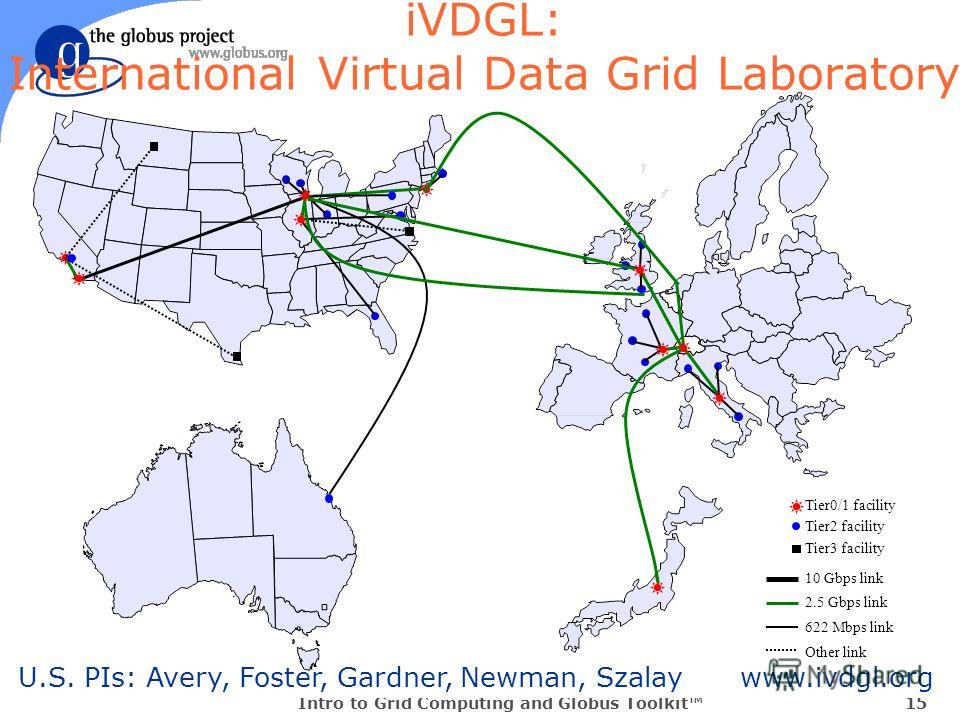 Intro to Grid Computing and Globus Toolkit15 U.S. PIs: Avery, Foster, Gardner, Newman, Szalay www.ivdgl.org iVDGL: International Virtual Data Grid Laboratory Tier0/1 facility Tier2 facility 10 Gbps link 2.5 Gbps link 622 Mbps link Other link Tier3 fa