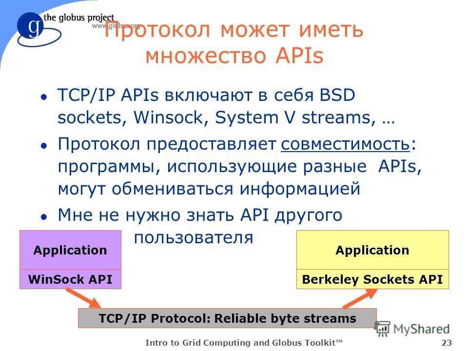 Intro to Grid Computing and Globus Toolkit23 Протокол может иметь множество APIs l TCP/IP APIs включают в себя BSD sockets, Winsock, System V streams, … l Протокол предоставляет совместимость: программы, использующие разные APIs, могут обмениваться и