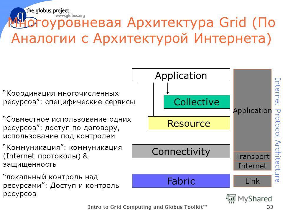 Intro to Grid Computing and Globus Toolkit33 Многоуровневая Архитектура Grid (По Аналогии с Архитектурой Интернета) Application Fabric локальный контроль над ресурсами: Доступ и контроль ресурсов Connectivity Коммуникация: коммуникация (Internet прот