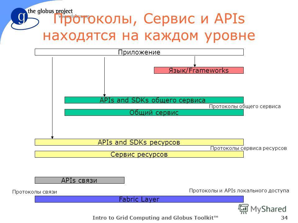 Intro to Grid Computing and Globus Toolkit34 Протоколы, Сервис и APIs находятся на каждом уровне Язык/Frameworks Fabric Layer Приложение Протоколы и APIs локального доступа APIs and SDKs общего сервиса Общий сервис Протоколы общего сервиса APIs and S