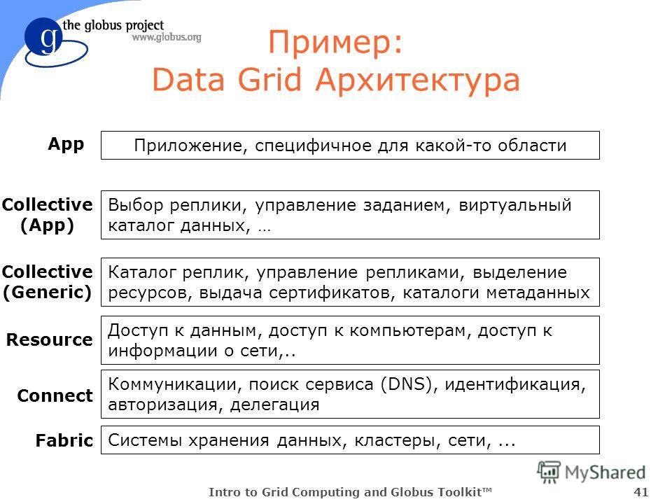 Intro to Grid Computing and Globus Toolkit41 Пример: Data Grid Архитектура Приложение, специфичное для какой-то области Выбор реплики, управление заданием, виртуальный каталог данных, … Каталог реплик, управление репликами, выделение ресурсов, выдача