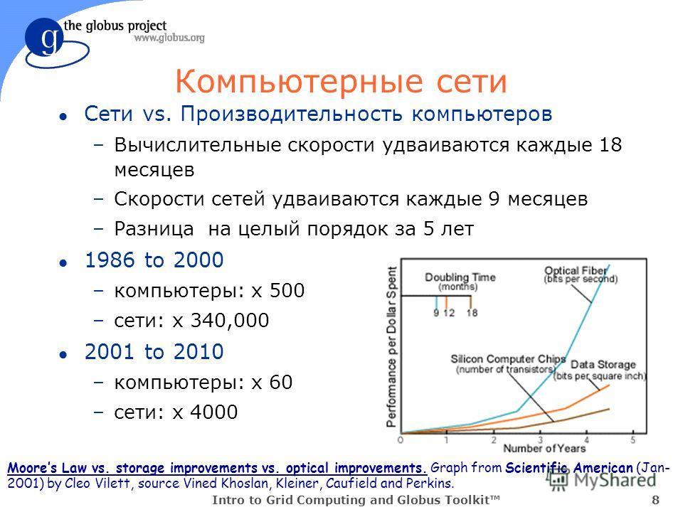Intro to Grid Computing and Globus Toolkit8 Компьютерные сети l Сети vs. Производительность компьютеров –Вычислительные скорости удваиваются каждые 18 месяцев –Скорости сетей удваиваются каждые 9 месяцев –Разница на целый порядок за 5 лет l 1986 to 2