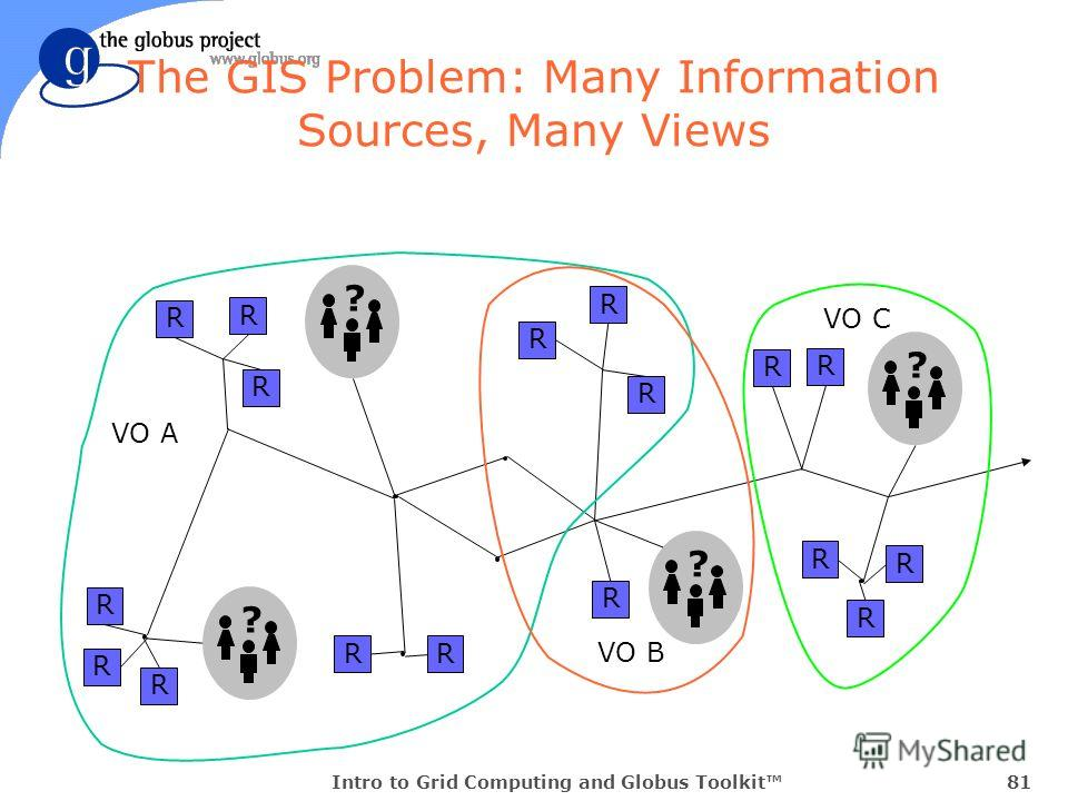 Intro to Grid Computing and Globus Toolkit81 The GIS Problem: Many Information Sources, Many Views ? R R R R R ? R R R R R ? R R R R R ? RR VO A VO B VO C