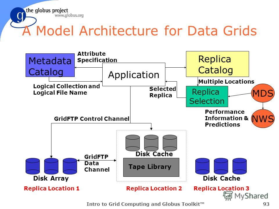 Intro to Grid Computing and Globus Toolkit93 A Model Architecture for Data Grids Metadata Catalog Replica Catalog Tape Library Disk Cache Attribute Specification Logical Collection and Logical File Name Disk ArrayDisk Cache Application Replica Select