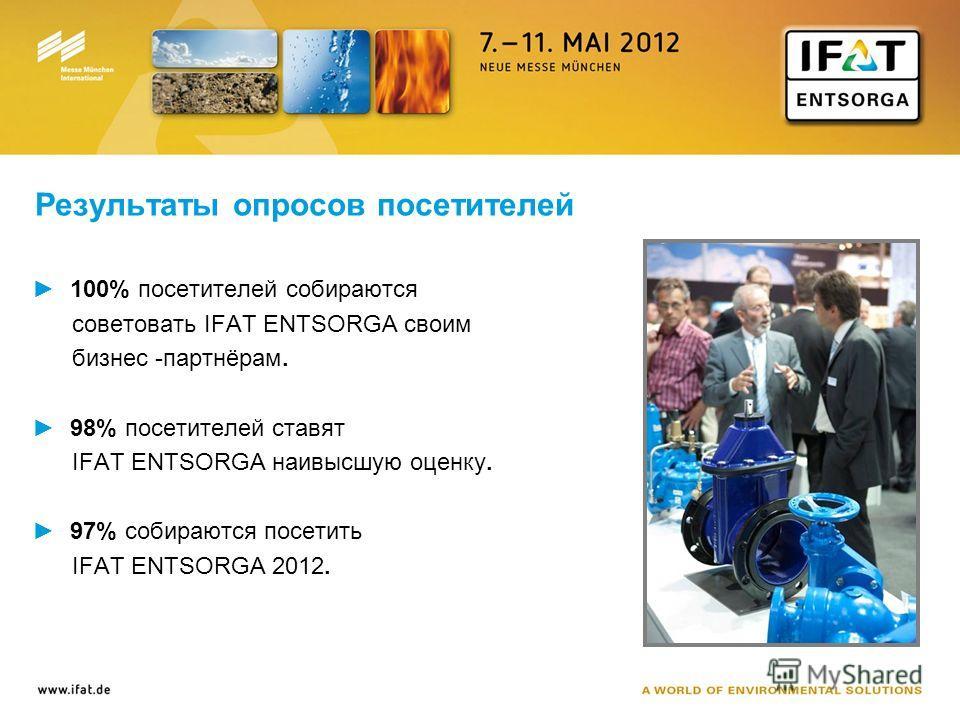 Результаты опросов посетителей 100% посетителей собираются советовать IFAT ENTSORGA своим бизнес -партнёрам. 98% посетителей ставят IFAT ENTSORGA наивысшую оценку. 97% собираются посетить IFAT ENTSORGA 2012.
