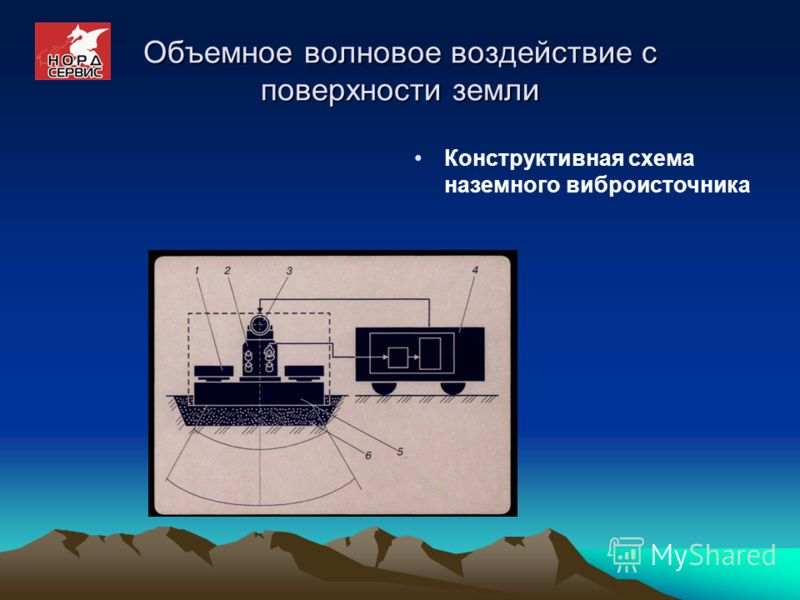Объемное волновое воздействие с поверхности земли Конструктивная схема наземного виброисточника