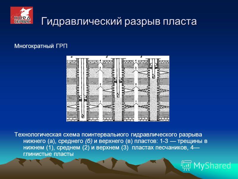 Гидравлический разрыв пласта Многократный ГРП Технологическая схема поинтервальиого гидравлического разрыва нижнего (а), среднего (б) и верхнего (в) пластов: 1-3 трещины в нижнем (1), среднем (2) и верхнем (3) пластах песчаников, 4 глинистые пласты