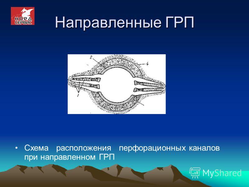 Направленные ГРП Схема расположения перфорационных каналов при направленном ГРП