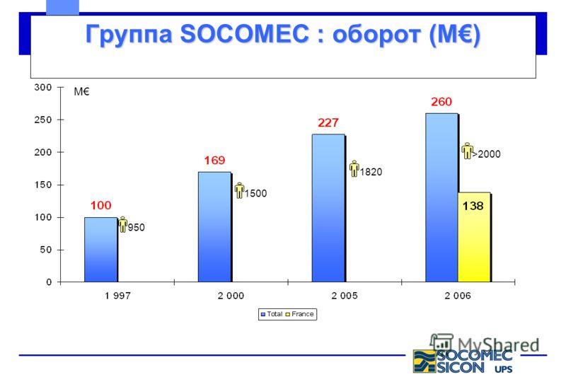 Группа SOCOMEC : оборот (M) M 9501500 1820>2000