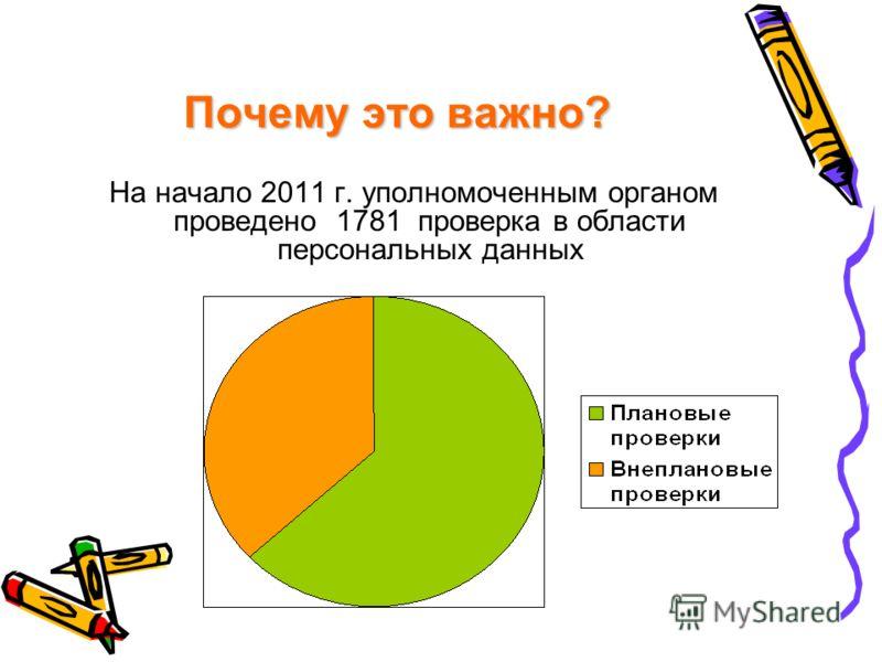 Почему это важно? На начало 2011 г. уполномоченным органом проведено 1781 проверка в области персональных данных