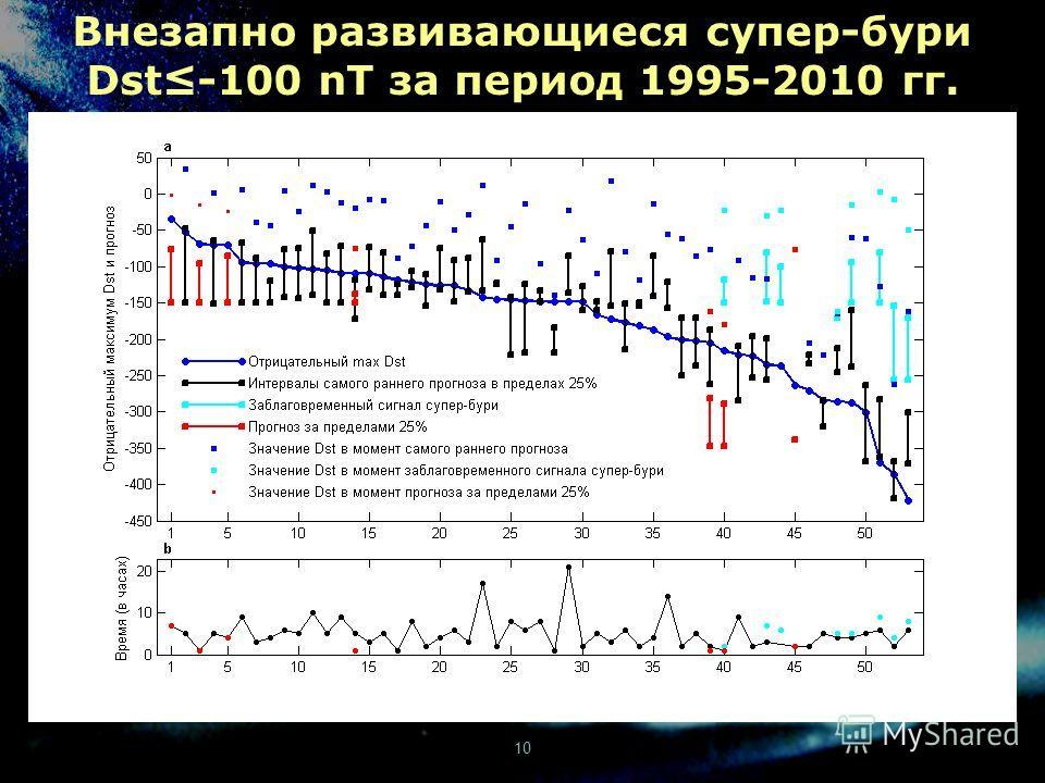 10 Внезапно развивающиеся супер-бури Dst-100 nT за период 1995-2010 гг.