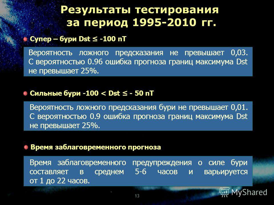 Супер – бури Dst -100 nT Сильные бури -100 < Dst - 50 nT Вероятность ложного предсказания не превышает 0,03. С вероятностью 0.96 ошибка прогноза границ максимума Dst не превышает 25%. Вероятность ложного предсказания бури не превышает 0,01. С вероятн