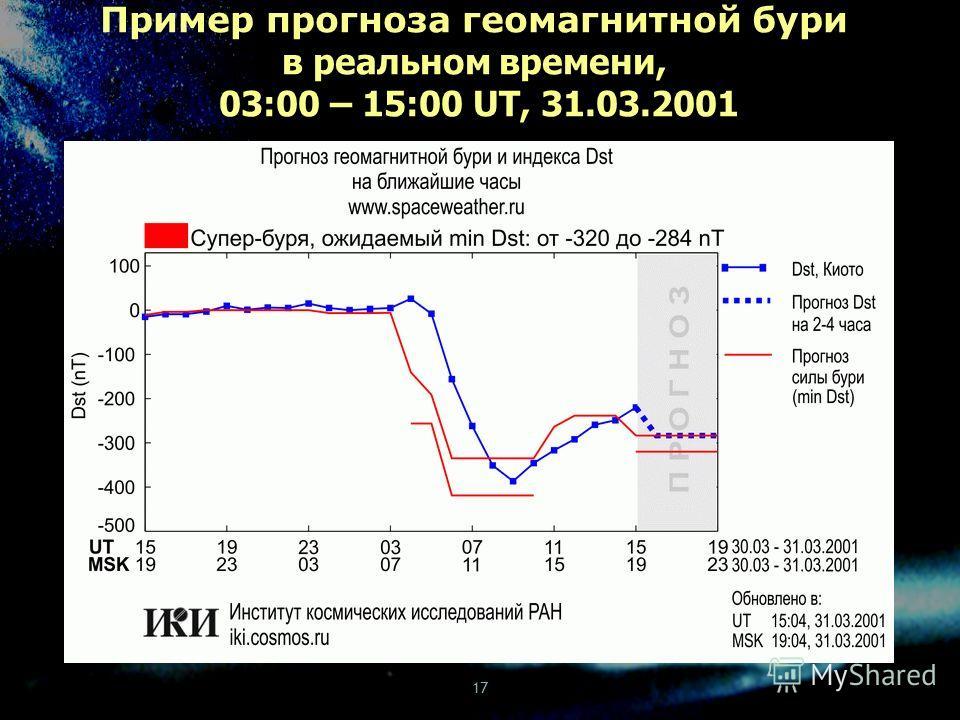 17 Пример прогноза геомагнитной бури в реальном времени, 03:00 – 15:00 UT, 31.03.2001