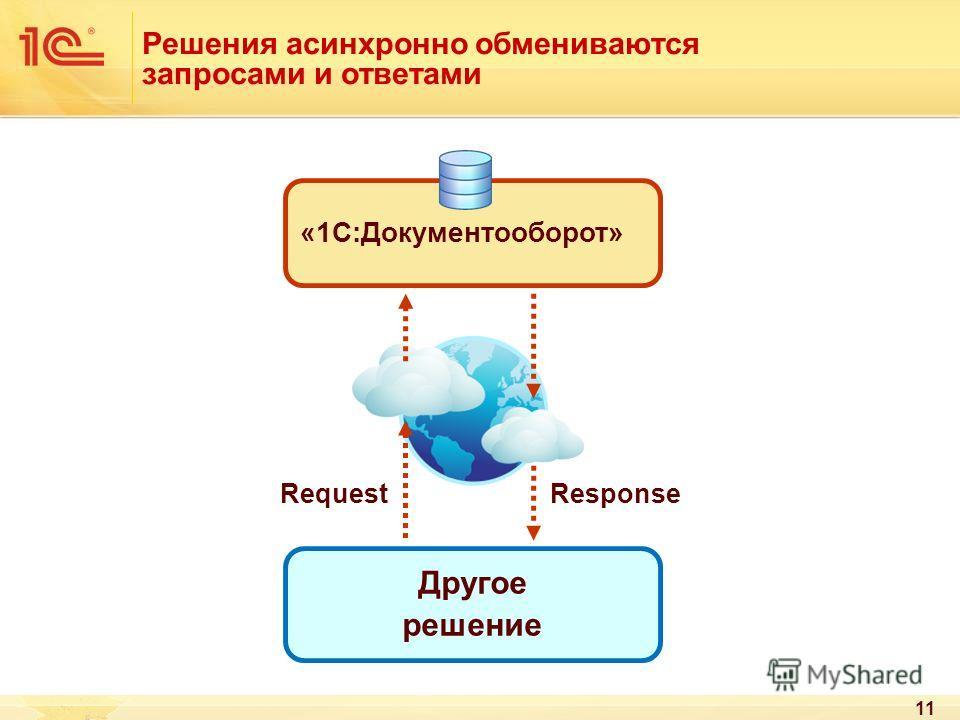 Решения асинхронно обмениваются запросами и ответами 11 Другое решение «1С:Документооборот» RequestResponse