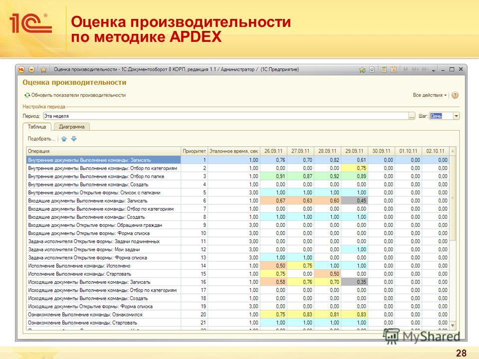 Оценка производительности по методике APDEX 28