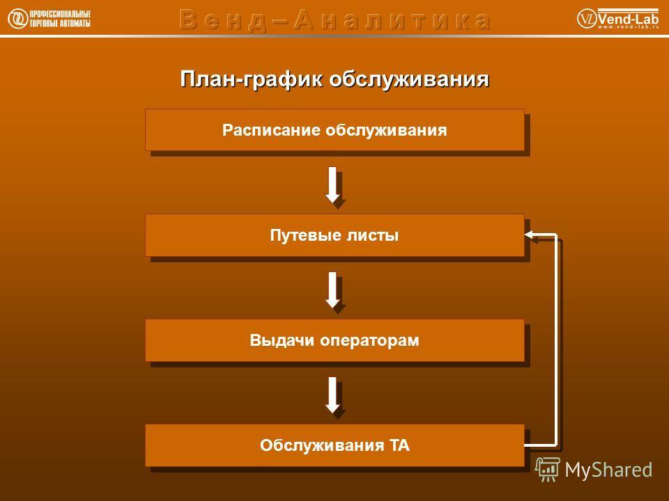 План-график обслуживания Расписание обслуживания Путевые листы Выдачи операторам Обслуживания ТА