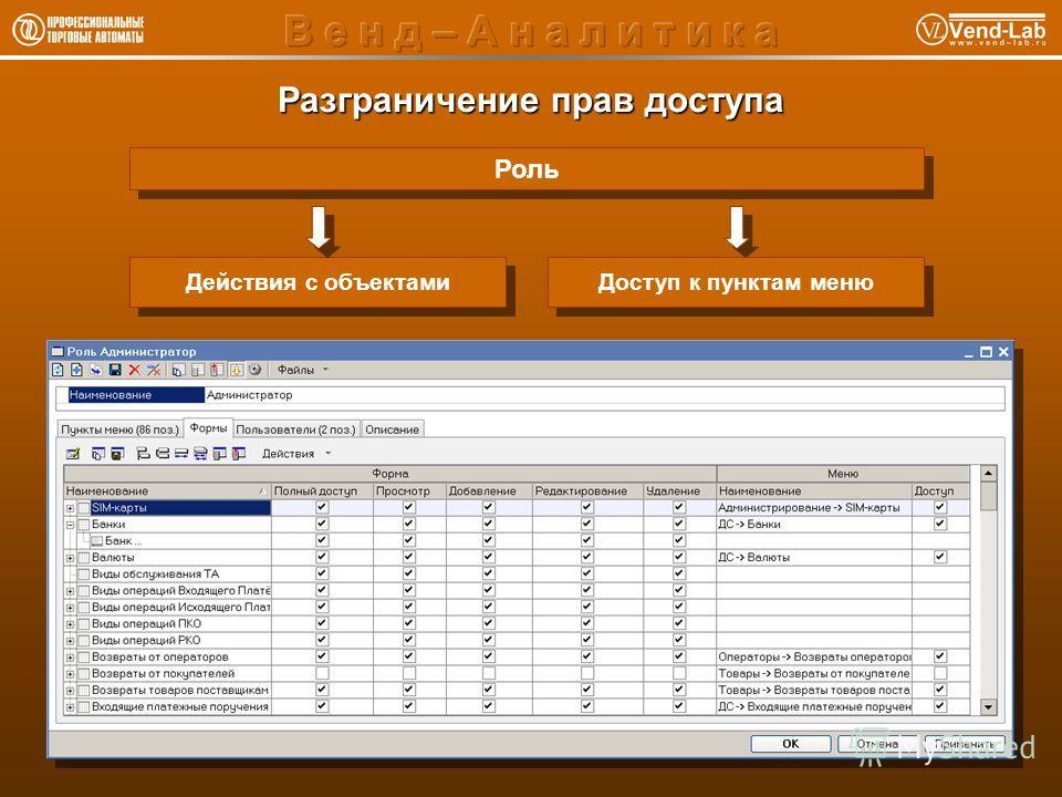 Разграничение прав доступа Роль Действия с объектами Доступ к пунктам меню