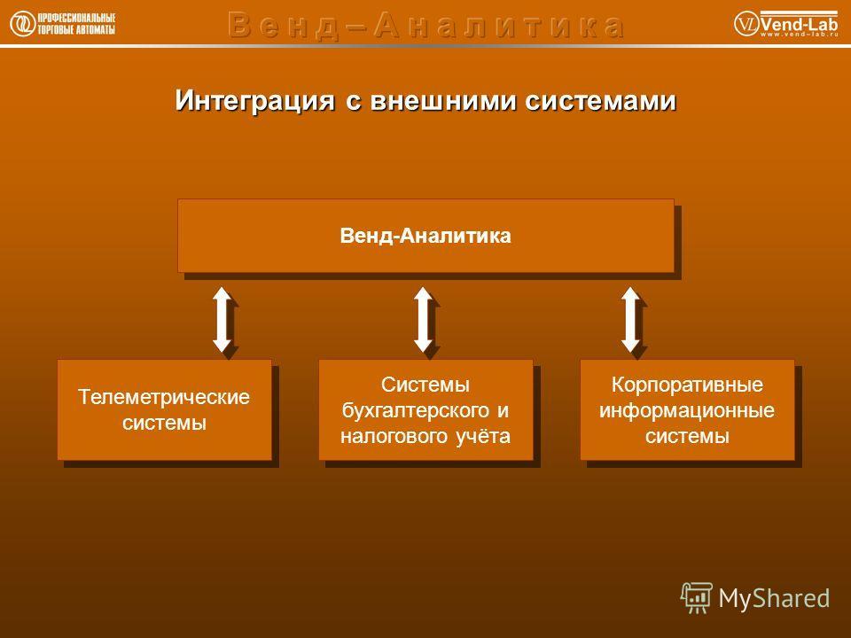 Интеграция с внешними системами Венд-Аналитика Телеметрические системы Телеметрические системы Системы бухгалтерского и налогового учёта Корпоративные информационные системы