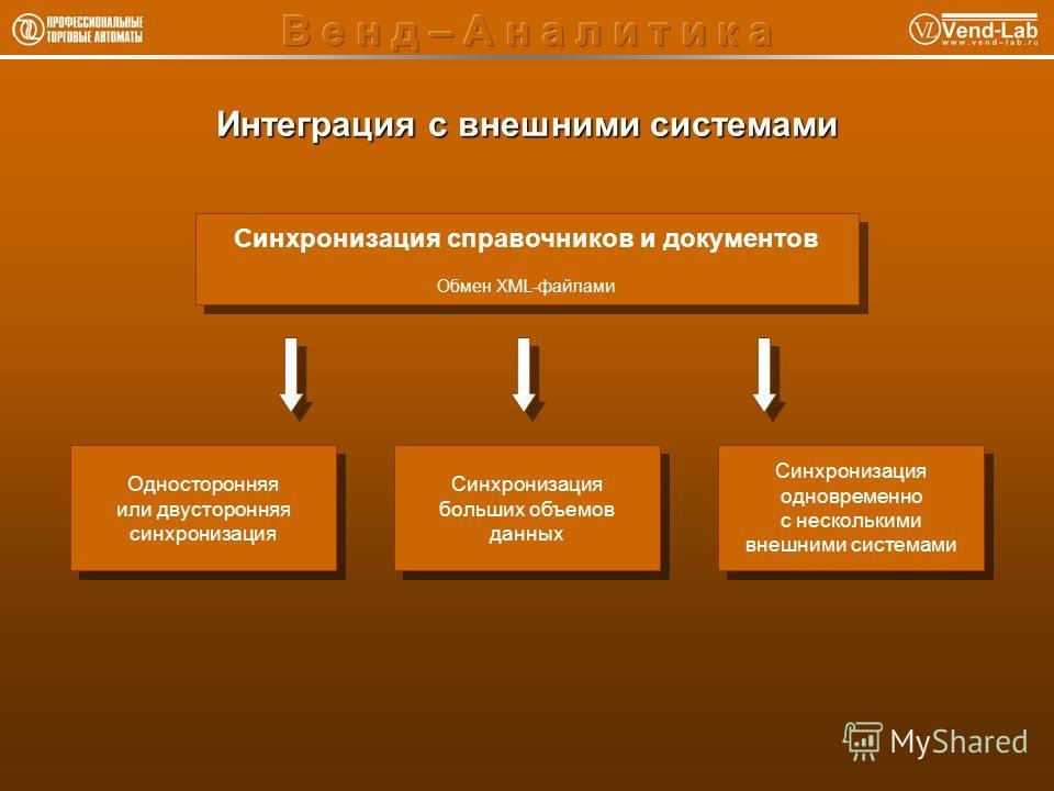 Интеграция с внешними системами Синхронизация справочников и документов Обмен XML-файлами Синхронизация справочников и документов Обмен XML-файлами Односторонняя или двусторонняя синхронизация Односторонняя или двусторонняя синхронизация Синхронизаци