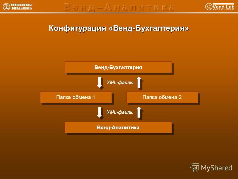 Конфигурация «Венд-Бухгалтерия» Венд-Аналитика Папка обмена 1 Венд-Бухгалтерия Папка обмена 2 XML-файлы