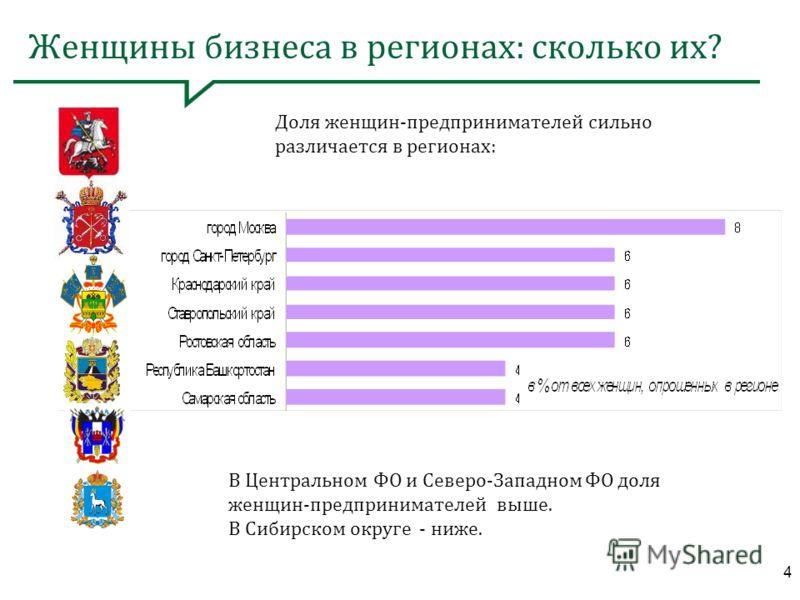 4 Женщины бизнеса в регионах: сколько их? В Центральном ФО и Северо-Западном ФО доля женщин-предпринимателей выше. В Сибирском округе - ниже. Доля женщин-предпринимателей сильно различается в регионах: