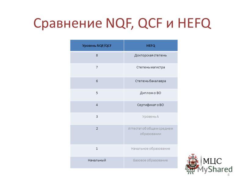 Сравнение NQF, QCF и HEFQ Уровень NQF/QCFHEFQ 8 Докторская степень 7 Степень магистра 6 Степень бакалавра 5 Диплом о ВО 4 Сертификат о ВО 3 Уровень A 2 Аттестат об общем среднем образовании 1 Начальное образование НачальныйБазовое образование 4